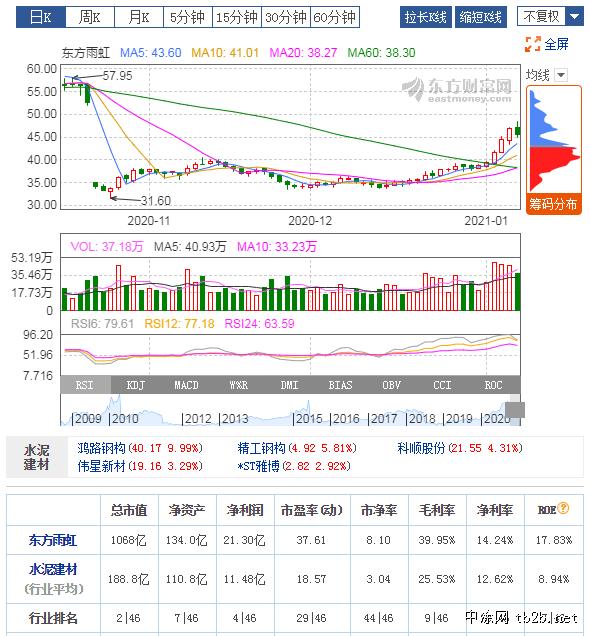 东方雨虹A股市值破1000亿